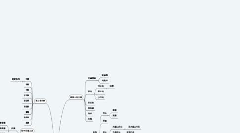 Mind Map: 交通工具