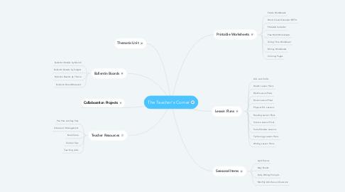 Mind Map: The Teacher's Corner