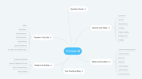 Mind Map: Scholastic