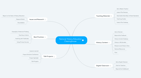 Mind Map: National History Education Clearinghouse