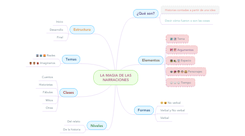 Mind Map: LA MAGIA DE LAS NARRACIONES