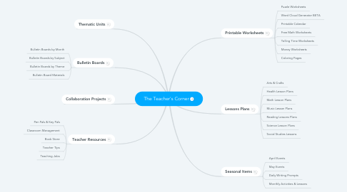 Mind Map: The Teacher's Corner