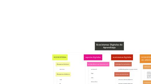 Mind Map: Ecosistemas Digitales de Aprendizaje