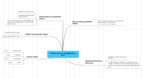 Mind Map: Kollaboration.Nu Arbejdsbanken 2011