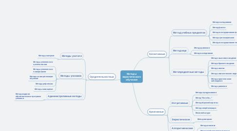Mind Map: Методы эвристического обучения