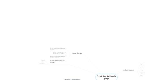 Mind Map: Primórdios da filosofia grega