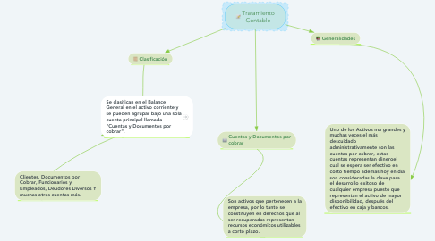 Mind Map: Tratamiento Contable