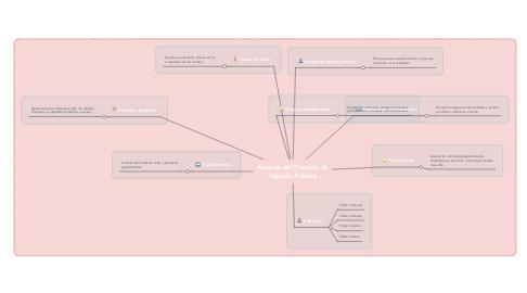 Mind Map: Actores del Proceso de Opinión Pública