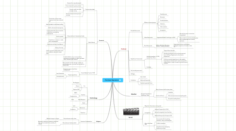 Mind Map: Pre-Great Depression