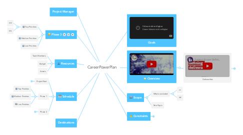 Mind Map: CareerPowerPlan