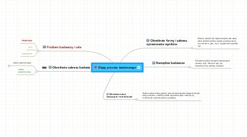 Mind Map: Etapy procesu badawczego
