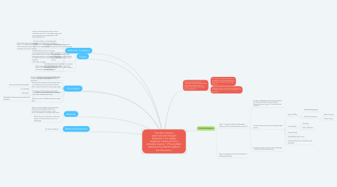 """Mind Map: """"Ancillary furniture selections are changed frequently in the design stage and creates cost and schedule impacts."""" (This problem statement evolved throughout the discussion.)"""