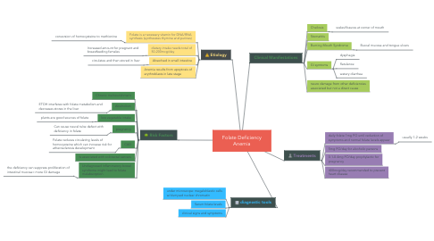 Mind Map: Folate Deficiency Anemia