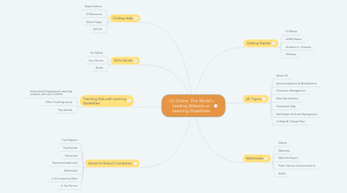 Mind Map: LD Online: The World's Leading Website on Learning Disabilities