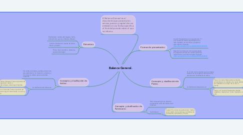 Mind Map: Balance General.