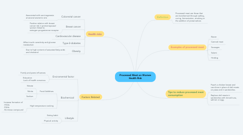 Mind Map: Processed Meat on Women Health Risk