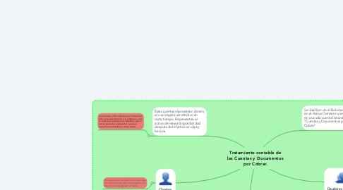 Mind Map: Tratamiento contable de las Cuentas y Documentos por Cobrar.