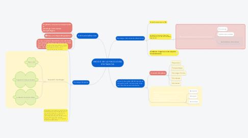 Mind Map: INICIOS DE LA PSICOLOGÍA EN FRANCIA