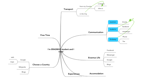 Mind Map: I´m ERASMUS student and I