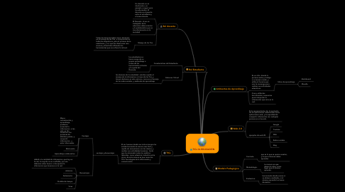 Mind Map: TICs Vs EDUCACIÓN