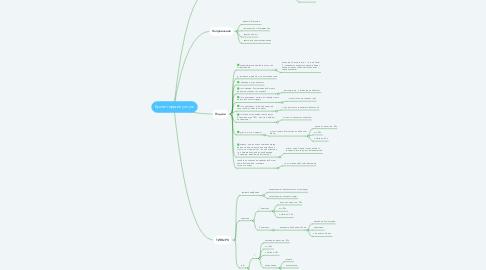 Mind Map: Бухгалтерские услуги