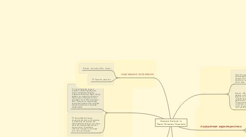 Mind Map: Базаров Евгений vs Павел Петрович Кирсанов