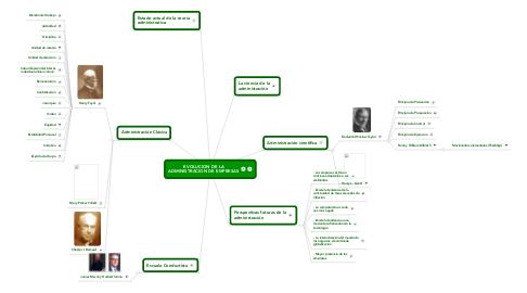 Mind Map: EVOLUCION DE LA ADMINISTRACION DE EMPRESAS