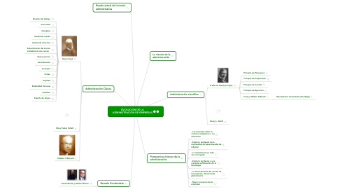 Mind Map: EVOLUCION DE LAADMINISTRACION DE EMPRESAS