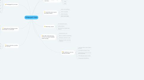 Mind Map: Pedagogisch Kader