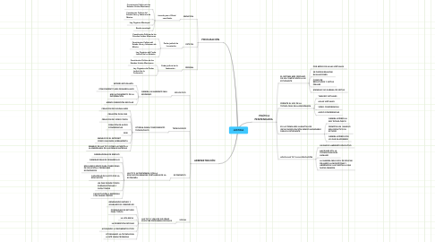 Mind Map: JUSTICIA