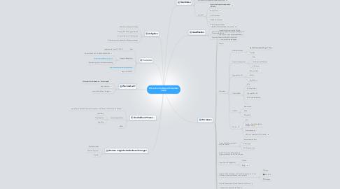Mind Map: Wir suchen Software-Entwickler (m/w)!