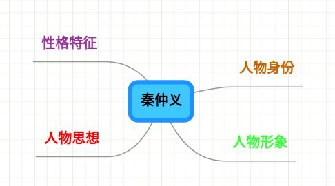 Mind Map: 秦仲义