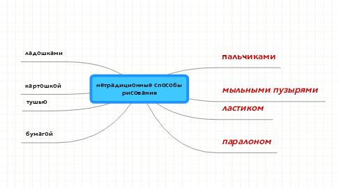 Mind Map: нетрадиционные способы рисования