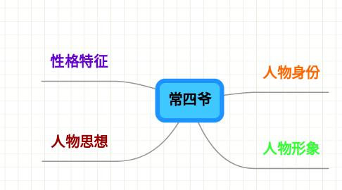Mind Map: 常四爷