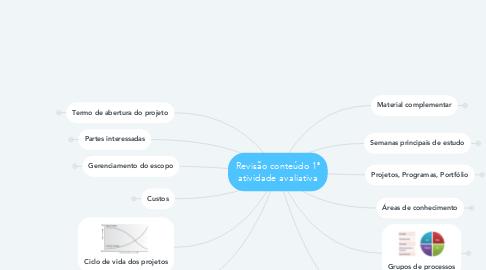 Mind Map: Revisão conteúdo 1ª atividade avaliativa