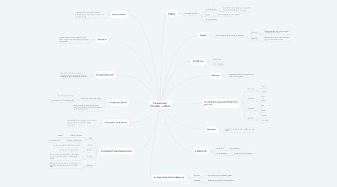Mind Map: Programación  Orientada  a Objeto
