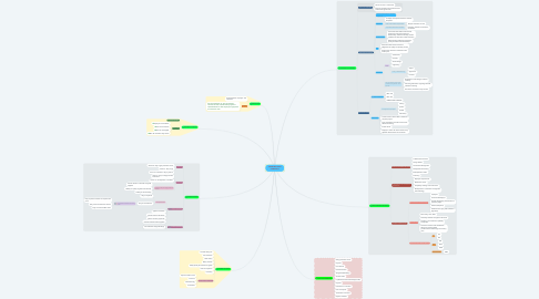 Mind Map: CONSTRUCTION CONTRACT