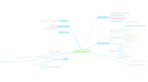 Mind Map: Organization Development