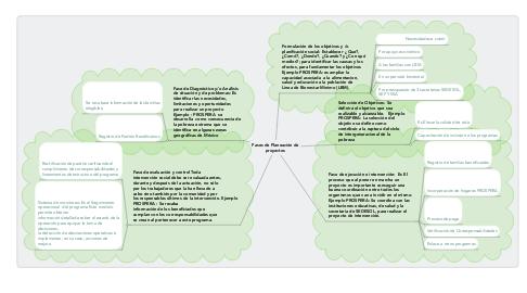 Mind Map: Fases de Planeación de proyectos