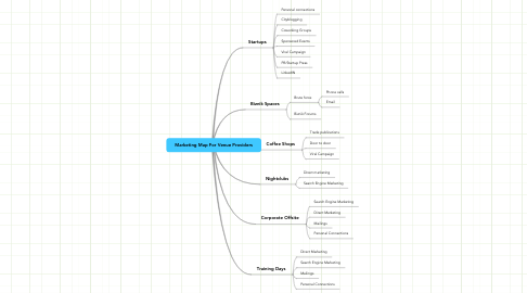 Mind Map: Marketing Map For Venue Providers