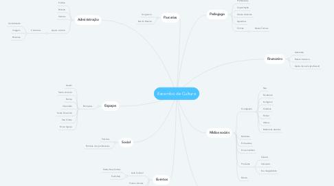 Mind Map: Escambo de Cultura