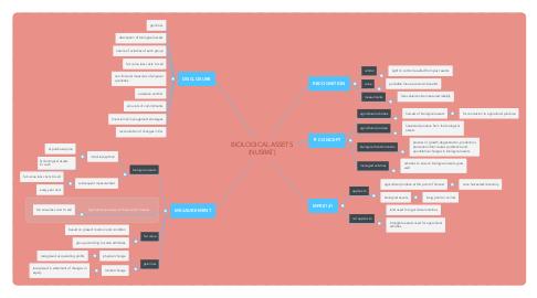 Mind Map: BIOLOGICAL ASSETS (NUSRAT)