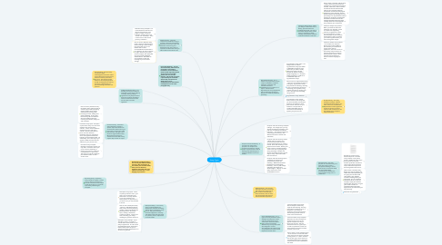 Mind Map: Essays Types