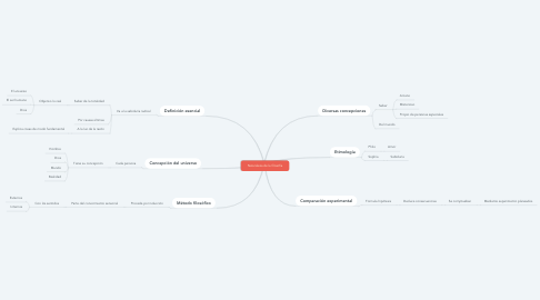 Mind Map: Naturaleza de la filosofía
