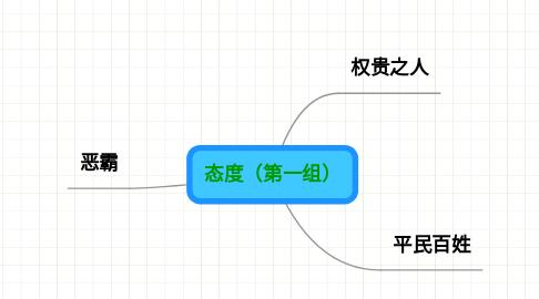 Mind Map: 态度(第一组)