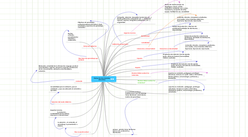 Mind Map: Evaluación de materiales educativos