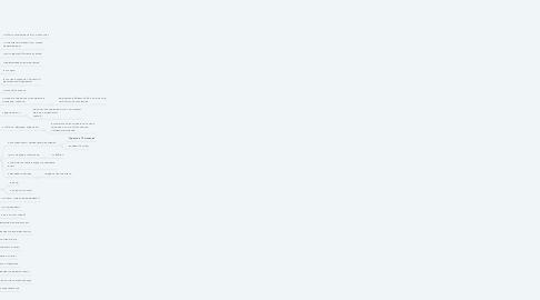 Mind Map: Постілі - персонажі
