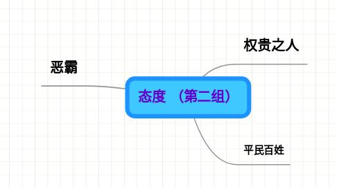 Mind Map: 态度 (第二组)