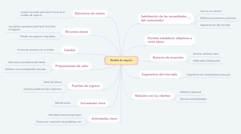 Mind Map: Modelo de negocio