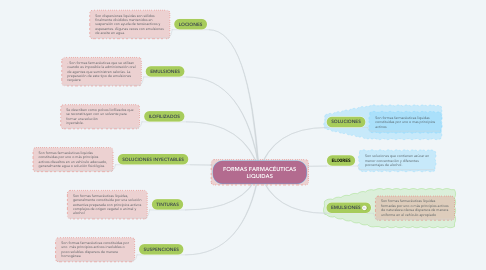 Mind Map: FORMAS FARMACÉUTICAS LIQUIDAS